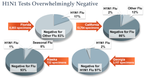 Results of CBS Study on Reported Swine Flu